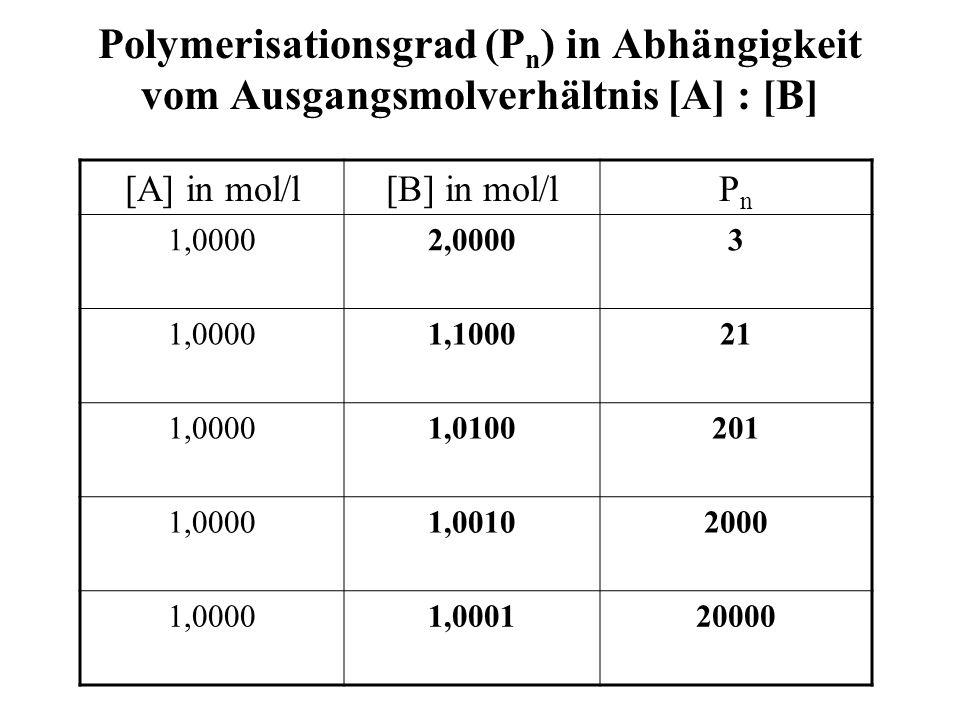 Polymerisationsgrad (Pn) in Abhängigkeit vom Ausgangsmolverhältnis [A] : [B]